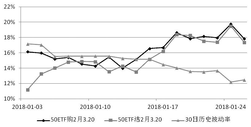 图为2月平值期权隐含波动率走势