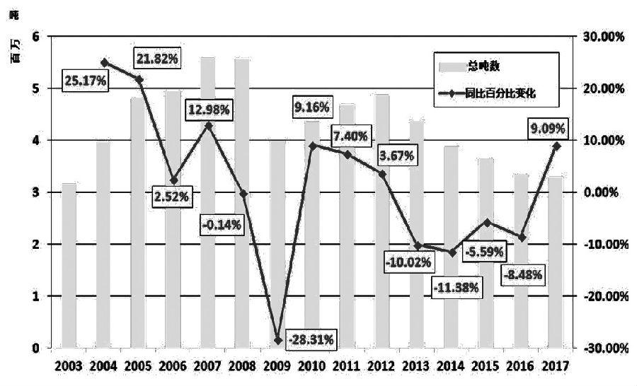 图为中国2003―2017年废铜进口情况
