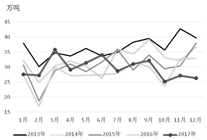 图为国内废铜进口季节性变化