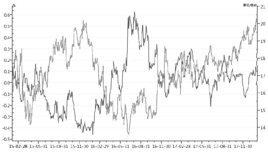 图为市场实际收益率与白银价格走势