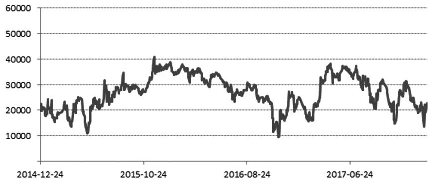 近期,供应与消费端并未给镍价带来上涨动力,但国内库存持续低位,同时LME市场库存近期也呈现出明显的下滑态势,加上美元走弱推动镍价突破前高。随着需求季节性走弱,加之避险情绪发酵,镍价将进入阶段性调整阶段。
