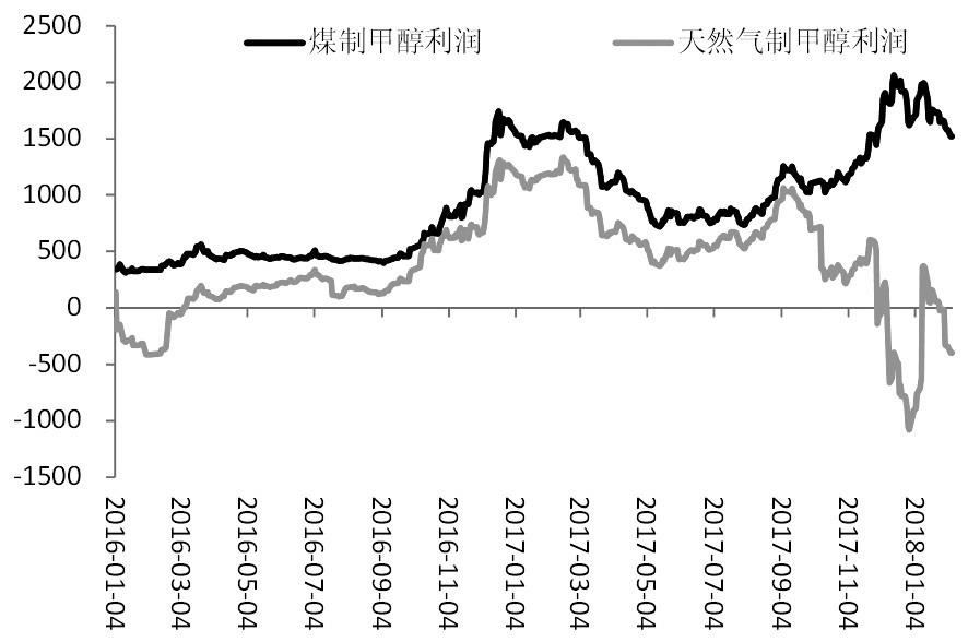 图为煤制和天然气制甲醇盈亏状况(单位:元/吨)