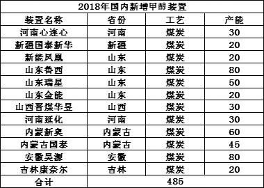 表为2018年国内甲醇新增产能(单位:万吨)