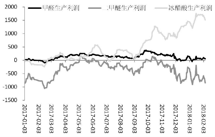 图为甲醇传统下游盈利情况(单位:元/吨)