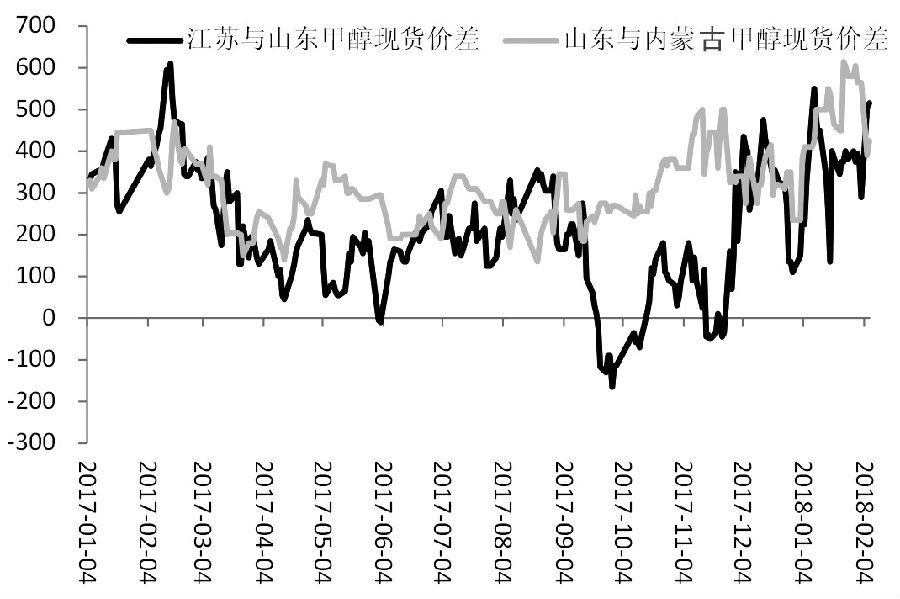 图为甲醇不同地区间的价差(单位:元/吨)