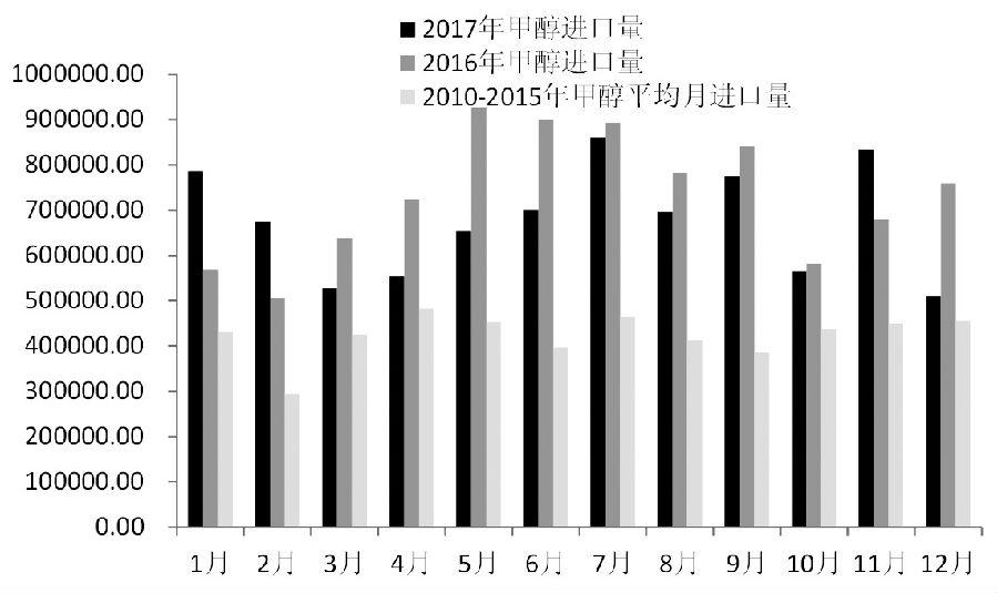 图为国内甲醇进口量(单位:吨)