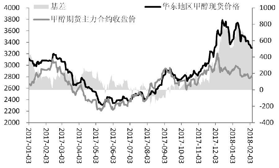 图为甲醇期现价差关系(单位:元/吨)