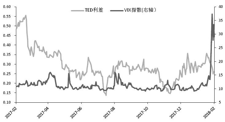 2月以来,随着美国强劲的经济数据发布,美联储3月加息预期不断增强,美元指数触底回升到90之上,使得黄金价格不断回落。虽然美国股市大跌推动市场避险情绪升温,但黄金需求却并未受到提振。总体上看,美联储3月加息预期将助推美元持续回暖,黄金跌势将延续。