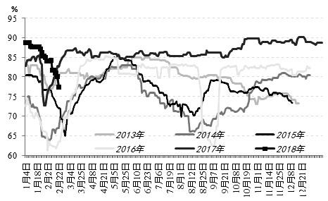 2017年第四季度PTA�r格振�上行,主力1805合�s��5000元/��回到5500元/��以上,今年�^�m上行至5796元/��。不�^,近期原油�r格下跌,PTA�齑嬖鲩L,春��R近下�[需求也在�p弱,PTA�{整�毫υ龃螅�期�r或�^�m回落。