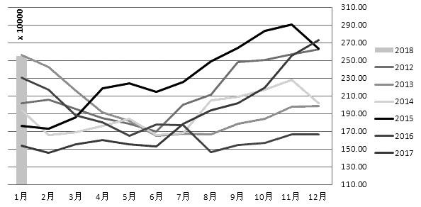 2017年四季度�R�砦��棕�坝�p�a不及�A期,加上出口萎�s,最�K�齑嫔�至�o�高位,�е伦�坝�r格弱�菹碌�。自2017年11月份以�恚����茸�坝推谪�1805合�s下跌逾13%,�V�|24度棕�坝同F�下跌近13%。展望後市,���韧饣�本面仍不看好,棕�坝椭匦�⑾乱啤�