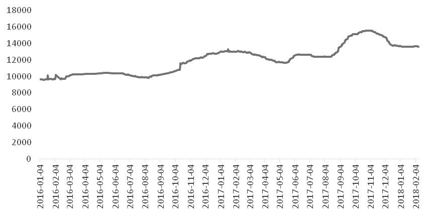 图为全国电解铝平均水平