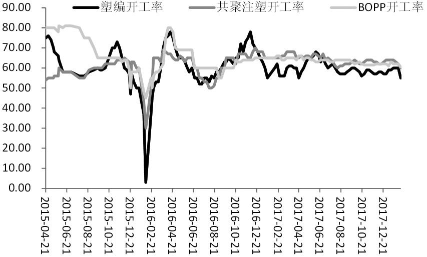 图为聚丙烯下游开工负荷(单位:%)