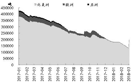 自2月16日,伦锌连续回落,下破60日均线,市场看空情绪有所增加。我们认为,锌精矿供应依然处于偏紧状态,锌终端消费预期良好,锌价虽然短期在库存大幅增加等因素的影响下出现回落,但中长期多头格局并未发生改变。