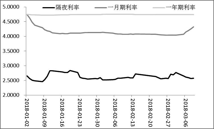 图为上海银行间隔夜、1月、1年拆放利率(单位:%)