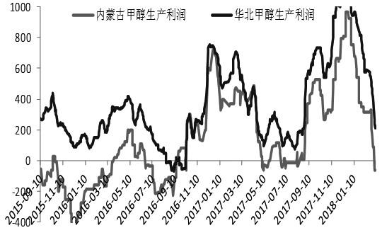 图为甲醇生产利润走势图(单位:元/吨)