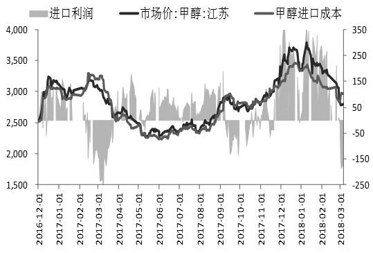 图为甲醇进口利润走势(单位:元/吨)