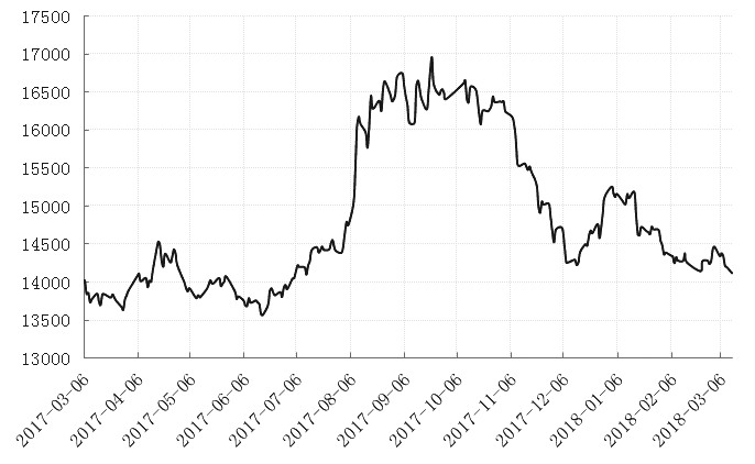 图为上期所铝期价