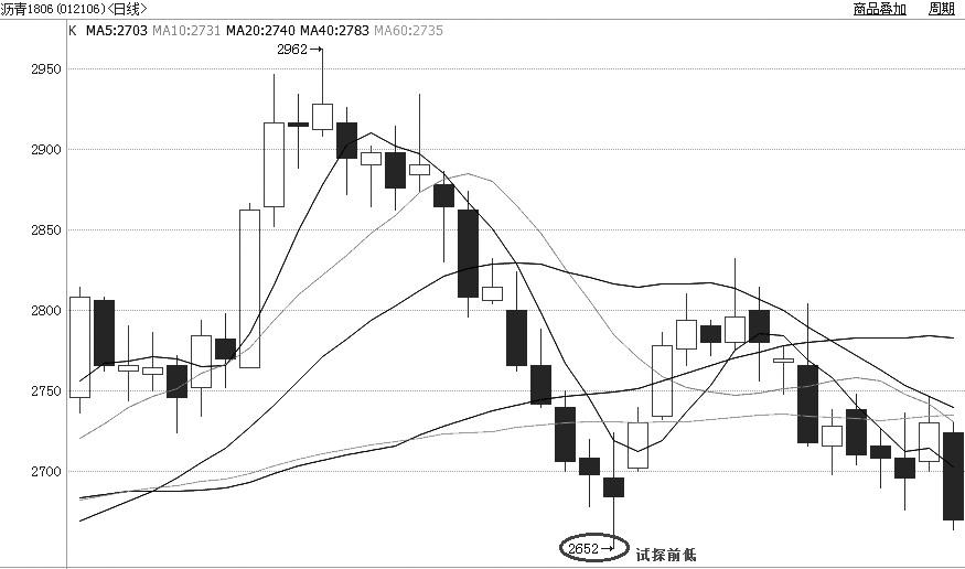 受���H油�r回�{拖累,昨日�r青期�告�e周一的反��走�荩�主力1805合�s重挫2.20%,期�r下探至2660元/��一�,�x�前2月14日的低�c2652元/��近在咫尺。�募夹g角度�碇v,前低存在一定支�危�但如果後市放量增�}跌破前低,形成破位走�荩��t�A示1805合�s��⑦M一步�U大跌幅。