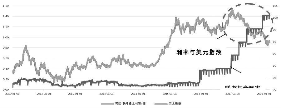 图为利率和美元指数走势对比