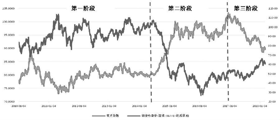 图为美元指数和WTI原油价格