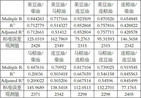 表为各品种价格回归统计指标