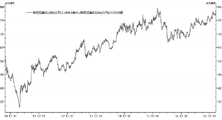 近期,贵金属缓缓振荡下行,但随着美联储新任主席鲍威尔公布加息25个基点后,美元应声而下,同时贵金属快速攀升,尤其是白银多头资金迅速入场。