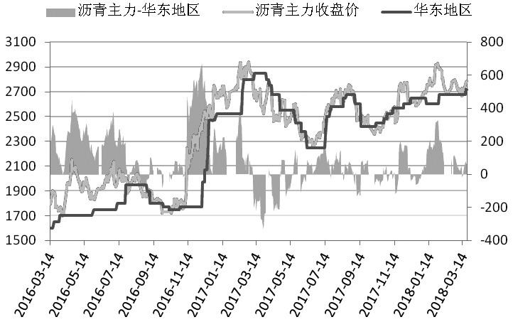 图为沥青期现价格走势对比