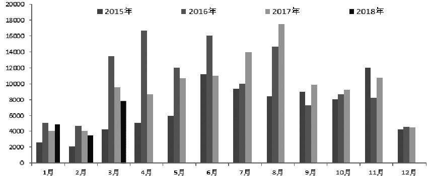 图为2018年二季度利率债供给压力
