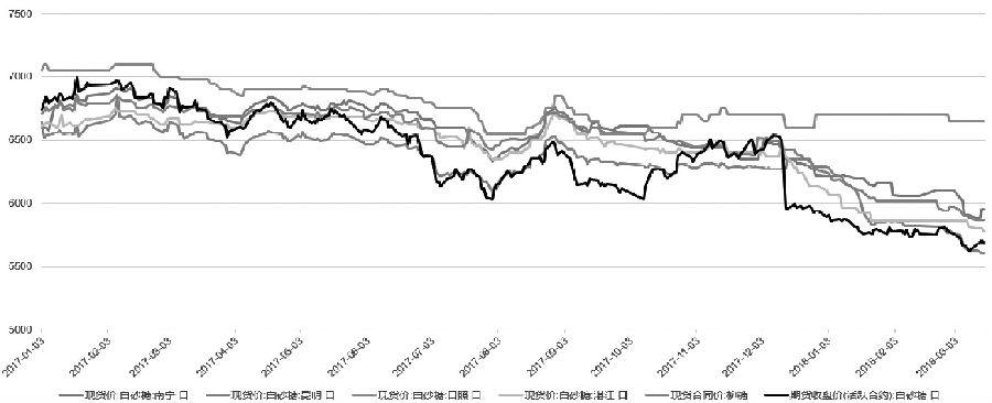 图为白糖期货价格与各地现货价格走势