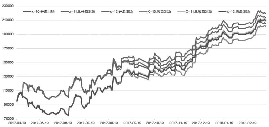 图为不同X和不同出场时间绩效对比(2007年4月19日—2018年3月16日)