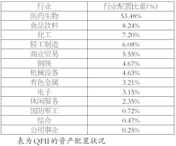 在上表中,QFII对医药生物行业的配置比重高达53.48%,对食品饮料行业的配置比重达到8.24%,对化工、轻工制造、商业贸易的配置比例在5%以上。可以发现,QFII主要以大消费行业为主进行资产配置,这主要因为消费类行业是我国具有本土优势的行业,配置消费类行业契合QFII的全球资产配置策略。随着QFII在A股市场的话语权日益增加,A股国际化加速,其投资风格将成为影响A股市场风格的重要因子之一。