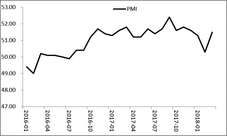 图为采购经理人指数(PMI)