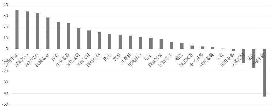 �D��2017年各大行�I的�衾���增速情�r