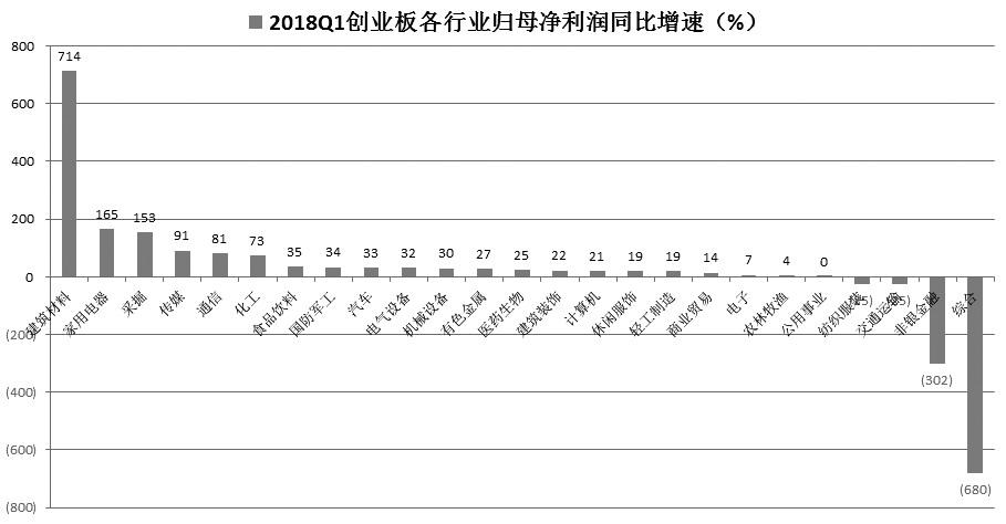 图为一季度各行业净利润增速分布情况