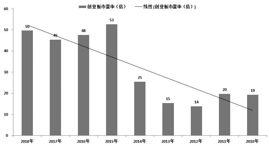 图为创业板历年市盈率的变化情况