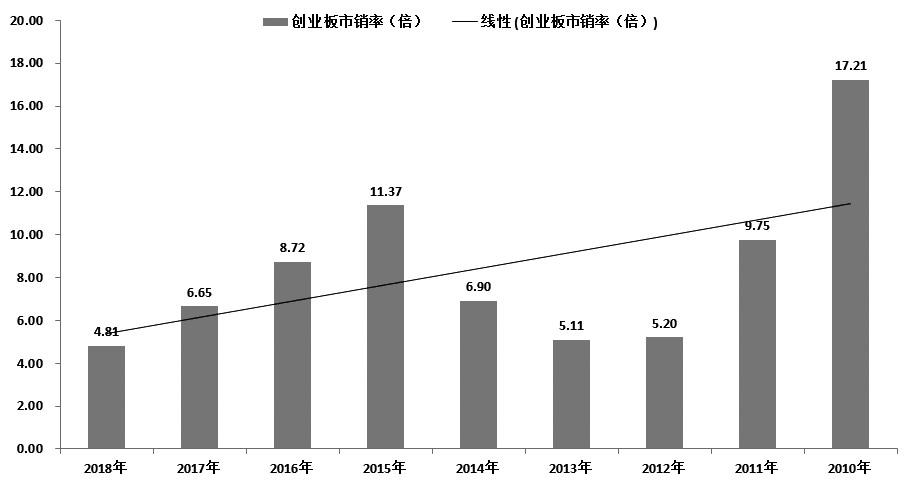 图为创业板历年市销率的变化情况