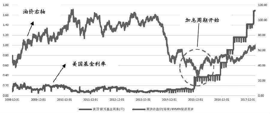 图为联邦基金利率与油价的相关性