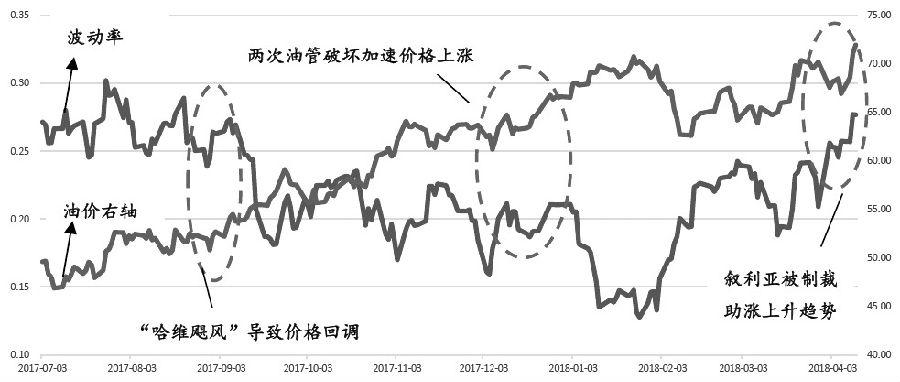 图为事件和原油波动率、原油价格