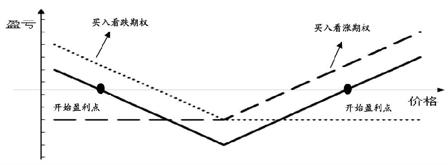 图为跨式期权策略