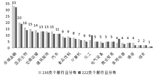 图为MSCI成分股板块分布