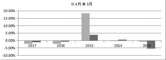 图为近5年来上证指数4―5月的表现