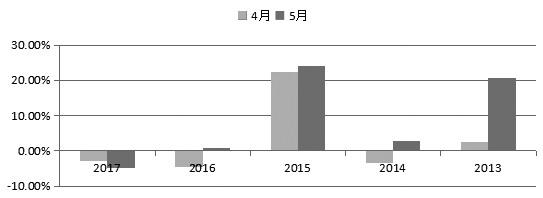 图为近5年来创业板指数4―5月的表现