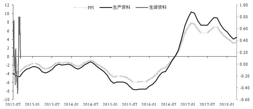 不过,值得留意的是,在资管新规落地的背景下,本月助力社融止跌的表外票据和企业债券增长,仍然面临较大的不确定性。因此,后续社融增速存在进一步下挫的可能性。其中,至少有两方面的原因:一是结构性去杠杆对地方政府融资的主动限制,指向地方政府融资需求的下降;二是PPI下滑带来的名义变量减速,指向企业融资的下降。