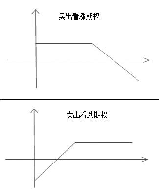 �D�槠�噘u方策略�p益
