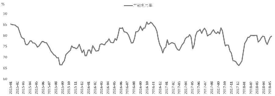 图为样本焦化企业焦炉产能利用率