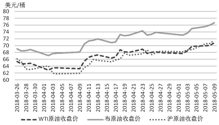 图为WTI原油、布伦特原油和沪原油期货价格走势