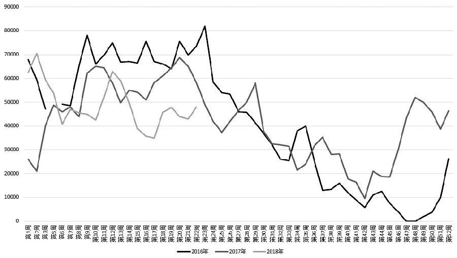 图为近3年来两广、福建地区油厂菜粕周度库存量(单位:吨)