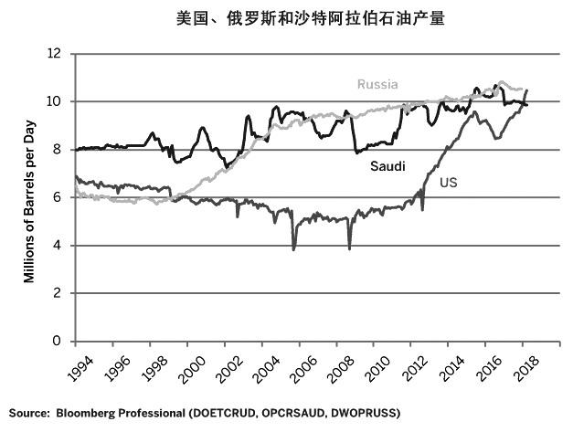 图为美国、俄罗斯和沙特阿拉伯原油产量对比