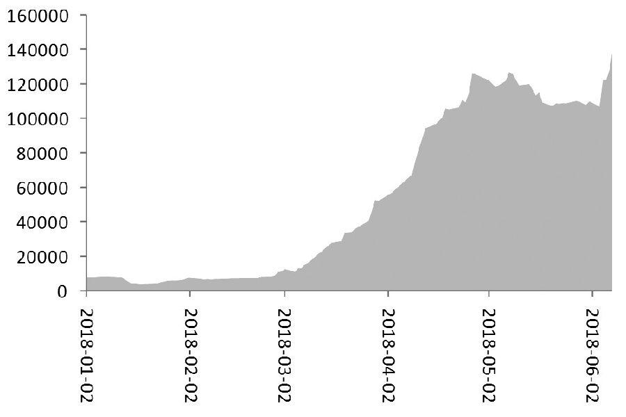 图为PVC期货1901合约和1809合约的保证金存量