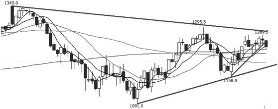 焦煤1809合约价格突破20天均线后受阻于中期压力线,本周适度回调,20天均线有一定支撑,近期的缩量减仓预示市场处于多空交织的迷茫期。MACD指标快慢线在0轴上金叉,正柱状线呈现收敛态势。RSI指标虽然暂稳50轴上方,但在强势区死叉下行。综合来看,价格延续振荡节奏,后市测试1220元/吨支撑的概率较大。操作上,建议在回调不下破1220元/吨的前提下参与多单。